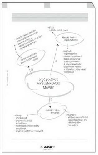 Náplň do diáře ADK A5 myšlenkové mapy formulář