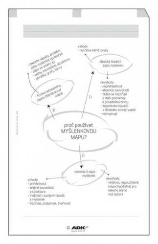 Náplň do diáře ADK A6 myšlenkové mapy formulář