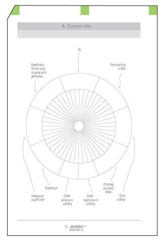 Náplň do diáře ADK A6 sebeřízení formulář